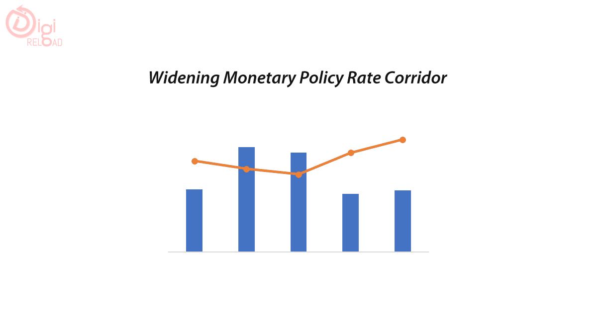 Widening Monetary Policy Rate Corridor